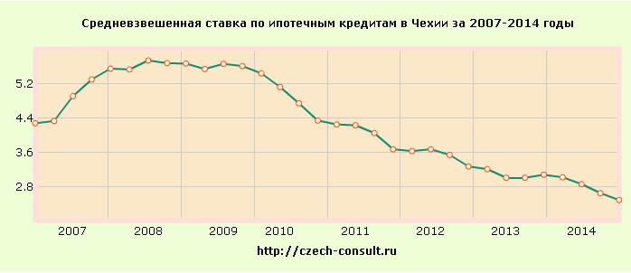 Ipoteka_stavka_cz_07-14.jpg