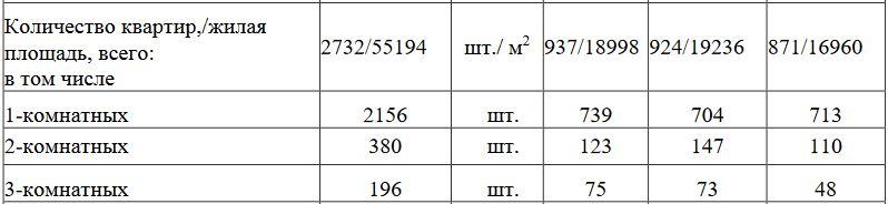 жк звезда столицы количество квартир.JPG