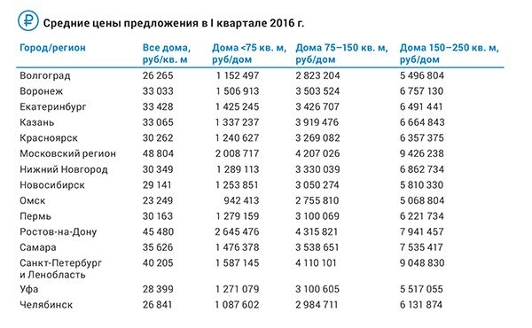 Цены на загородные дома.jpg