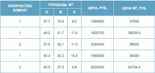 Цены квартиры донские просторы батайск.png
