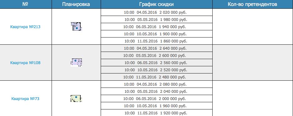 ЖК Каскад цены на квартиры.png