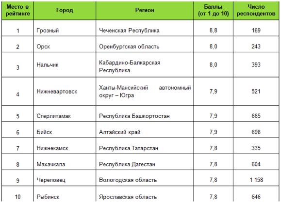 ростов в рейтинге добрососедства.png