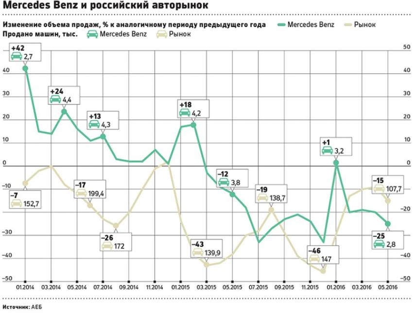Mercedes  российский авторынок.png