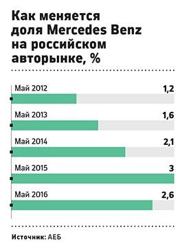 доля мерседес на российском рынке.png