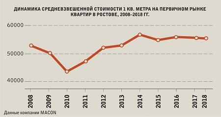 средние цены на квартиры в новостройках в ростове на дону.jpg