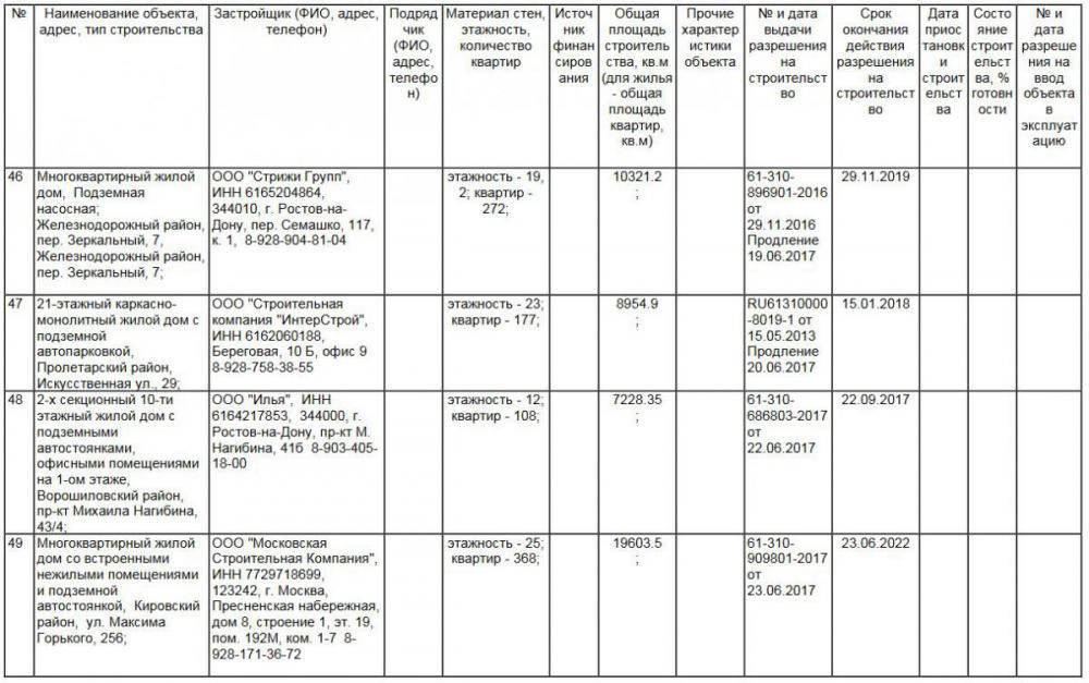 11 разрешения на строительство для застройщиков в ростове.JPG