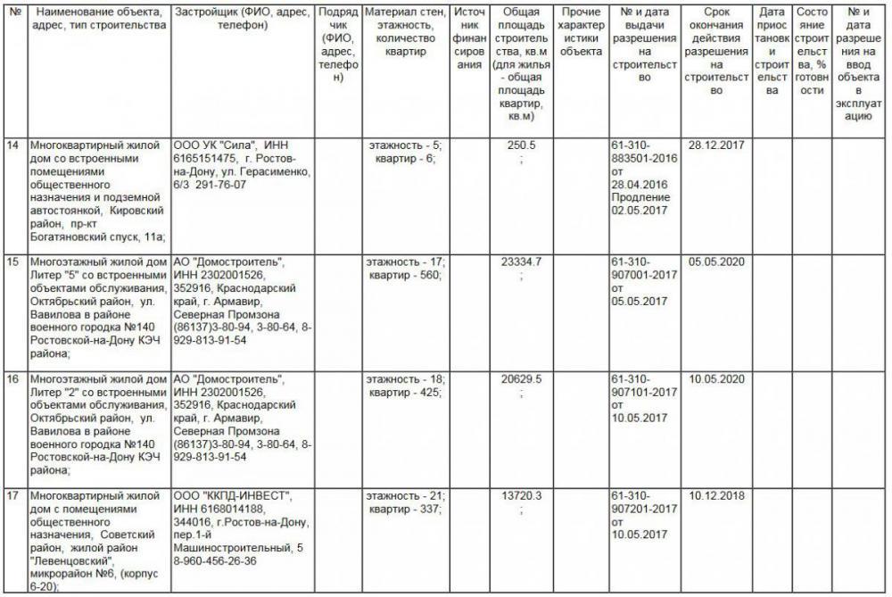 4 разрешение по объектам капитального строительства ростов на дону.JPG