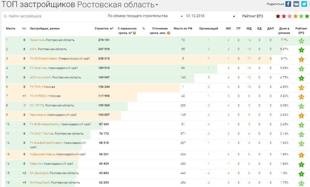 рейтинг застройщиков ростова на дону.JPG