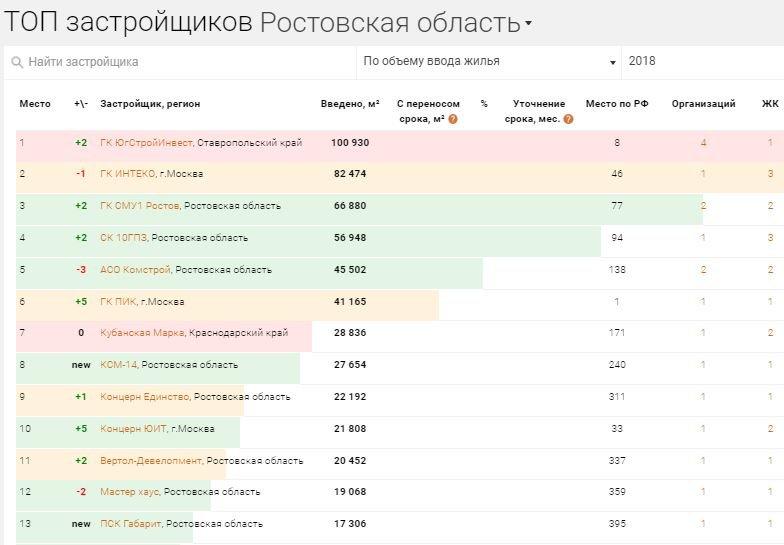 топ застройщиков в ростовской области